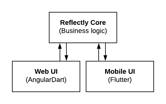 Reflectly — From mobile to web in less than 4 beers, with Flutter